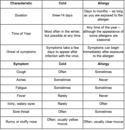 difference between cold & allergies